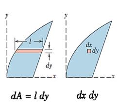 شکل 27- المان دیفرانسیلی مرتبه اول (تصویر چپ) و مرتبه دوم (تصویر راست)