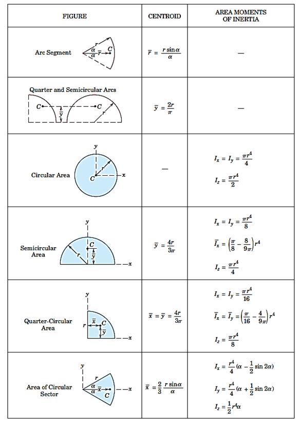 جدول 3- مشخصات سطوح متداول