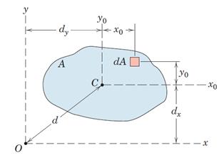 شکل 46- قضیه محورهای موازی