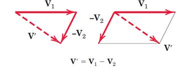 (a) نمایش دو بردار . (b) تفاضل بردارها به روش متوازی الاضلاع. (c) تفاضل بردارها به روش مثلث