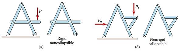 شکل 24- (a) سازه صلب . (b) سازه غیر صلب