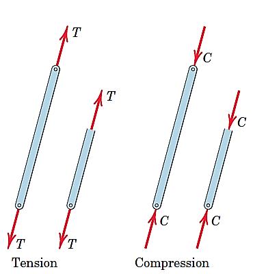 شکل 23- خرپاها اعضای دونیرویی هستند و کشش یا فشار را تحمل میکنند.