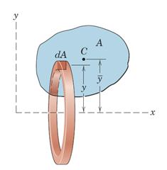 شکل 33- حجم حاصل از دوران یک سطح