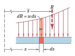 شکل 34- جایگزینی بار گسترده با یک بار نقطه ای