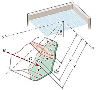 شکل 40- حجمی که فشار عمود بر سطح و صفحه با هم میسازند