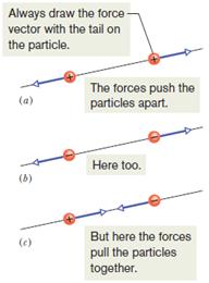 جهت نیروی الکتریکی