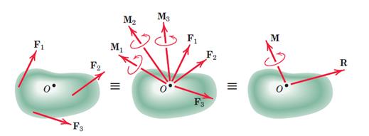 نمایش یک  سیستم نیرو و سیستم نیرو- کوپل معادل آن در نقطه O