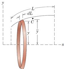 شکل 32- رویه حاصل از دوران یک میله