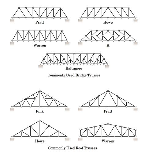شکل 22- نمونههایی از خرپاهای متداول در پلها و سقفها