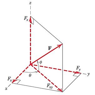 نوشتن بردار نیرو با داشتن دو زاویه که جهت خط اثر آن را معلوم میکنند