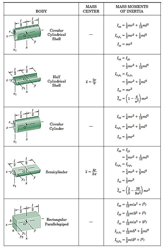 جدول4- مشخصات اجسام صلب یکنواخت متداول