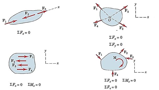 معادلات تعادل برای جسم در دوبعد در چهار حالت مختلف نیروها