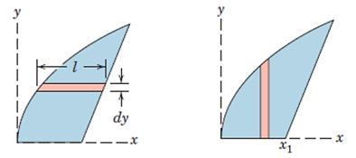 شکل 28- مثالی از اهمیت پیوستگی در انتخاب المان دیفرانسیلی