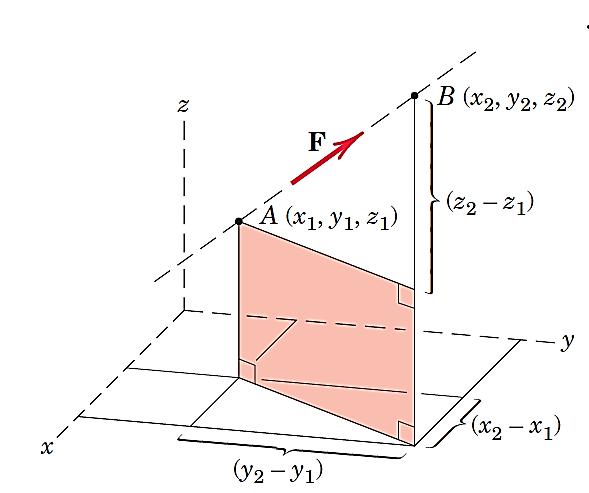 استفاده از مختصات نقاط A و B برای پیدا کردن بردار یکه راستای AB