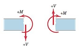 شکل 35- جهت مثبت M و V در تیر برش زده شده