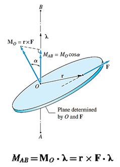 محاسبه گشتاور نیروی F حول محور AB