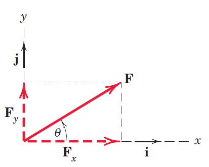 شکل 3- تجزیه بردار F به دو بردار متعامد Fx و Fy
