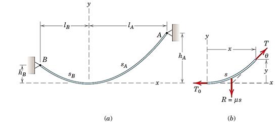 شکل 38- (a) کابل زنجیری. (b) دیاگرام جسم آزاد قسمت راست کابل