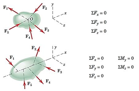 معادلات تعادل برای جسم در فضا در چهار حالت مختلف نیروها
