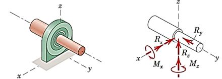 یاتاقان (در شکل، یاتاقان بار محوری تحمل میکند؛ به همین دلیل در دیاگرام آن Ry  داریم. اگر یاتاقان بار محوری تحمل نکند، یعنی در راستای محور خود بتواند حرکت کند، در راستای محور نیرویی نخواهیم داشت)