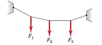 شکل 36- کابل بدون وزن با بار نقطه