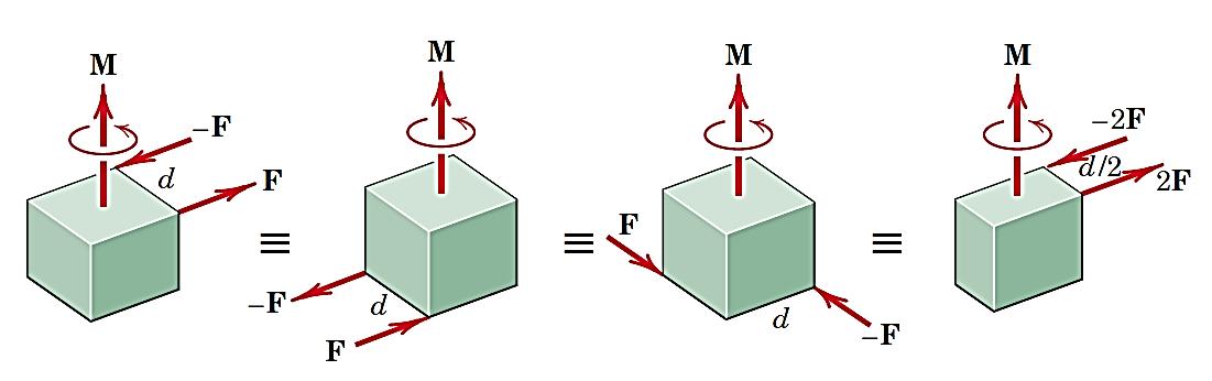 نمایش کوپلهای معادل