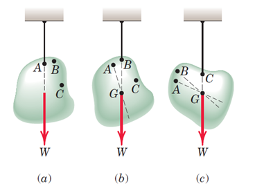 شکل 25- جسم تحت اثر نیروی وزن و کشش کابل