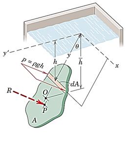 شکل 39- فشار هیدرواستاتیک وارد بر صفحه تخت