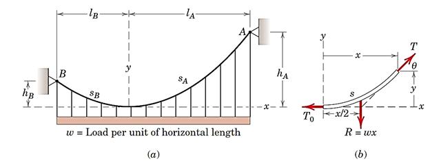 شکل 37-(a) کابل بدون وزن حامل بار گسترده.  (b)دیاگرام جسم آزاد قسمت راست کابل