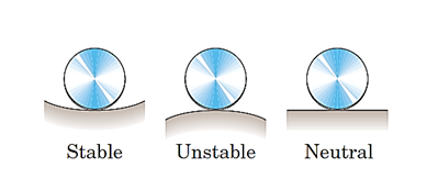شکل 44- نمایش سه حالت تعادل جسم