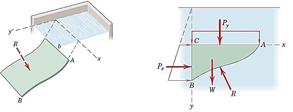 شکل 41- فشار هیدرواستاتیک وارد بر صفحه منحنی