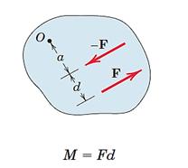 نمایش دو نیروی وارد شده در صفحه که ایجاد گشتاور کوپل میکنند