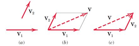 (a) نمایش دو بردار . (b) برایند بردارها به روش متوازی الاضلاع. (c) برایند بردارها به روش مثلث
