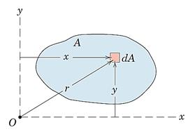 شکل 45- درنظر گرفتن یک المان دیفرانسیلی برای محاسبه ممان اینرسی سطح